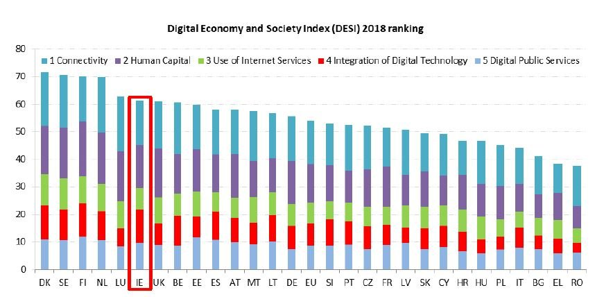 Digital Economy and Society Ireland Report?